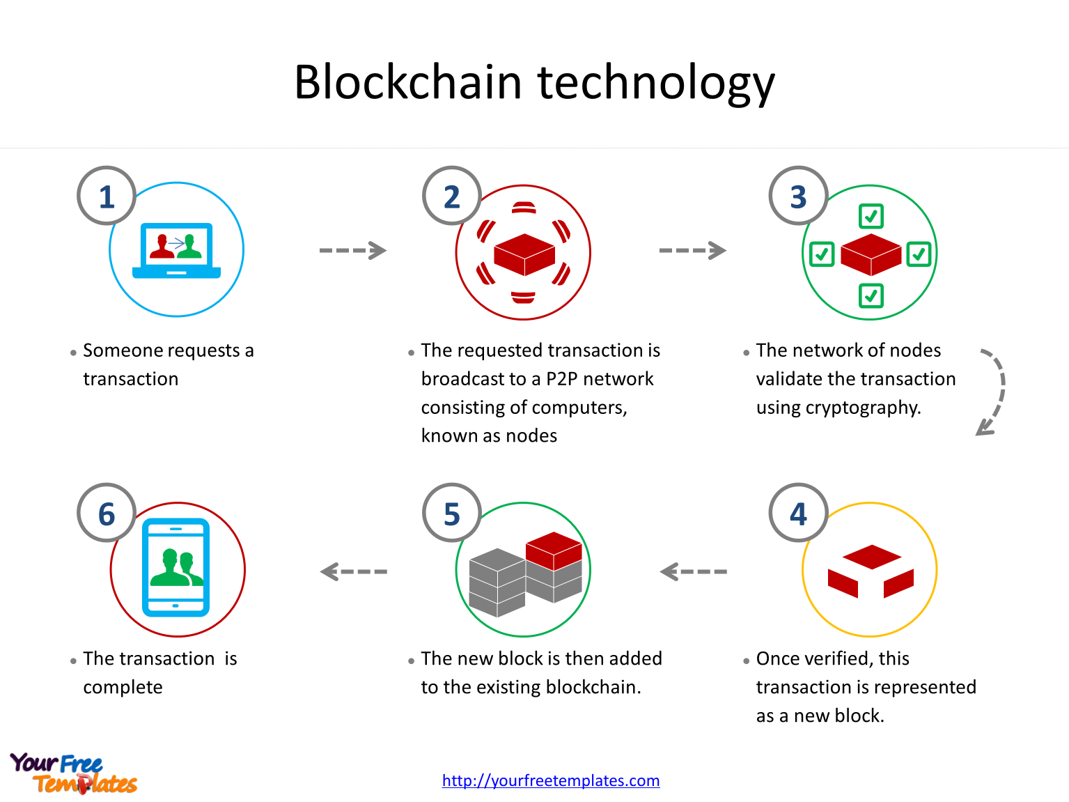 Blockchain technology process